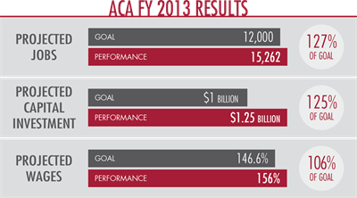 Fy2013results