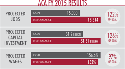Fy2015results