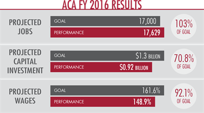 Fy2016results